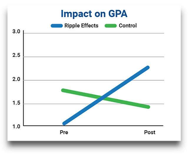 Line graph depicting a cohort's GPA increase of over a full point after the use of Ripple Effects' behavioral intervention software, compared to a control group.