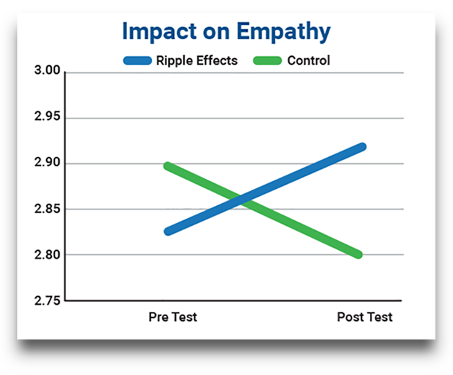 Chart quantifying a significant increase in the empathy scores of a Ripple Effects-treatment group compared to a control group.