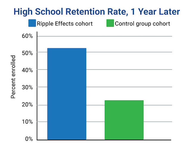 Chart depicting a 30% increase in a cohort's high school retention rate after one year of behavior intervention through Ripple Effects, compared to a control cohort.