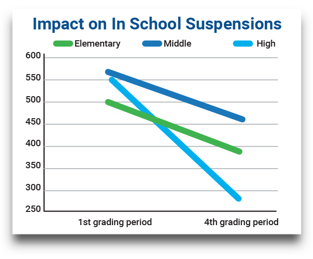 Chart depicting a significant decrease in- school suspensions from the beginning of the school year to the end of the school year in a cohort that used Ripple Effects for behavioral intervention.