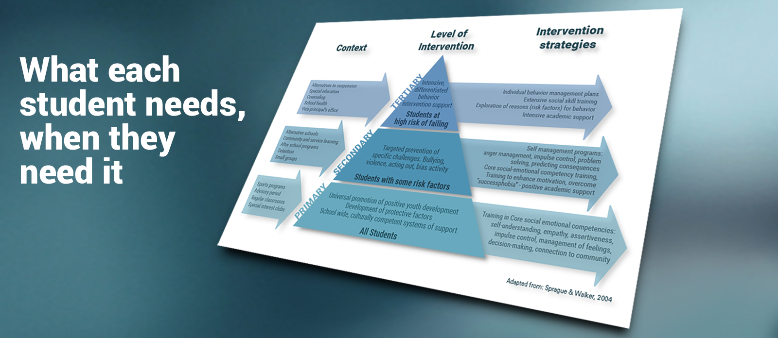 Banner image for the Uses page, which depicts the three different tiers of Ripple Effects' behavioral intervention program as three levels of a pyramid.