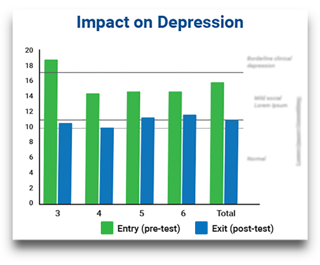 Chart that shows rates of depression were reduced significantly among gang-involved youth who were exposed to Ripple Effects' as a psycho-social intervention.